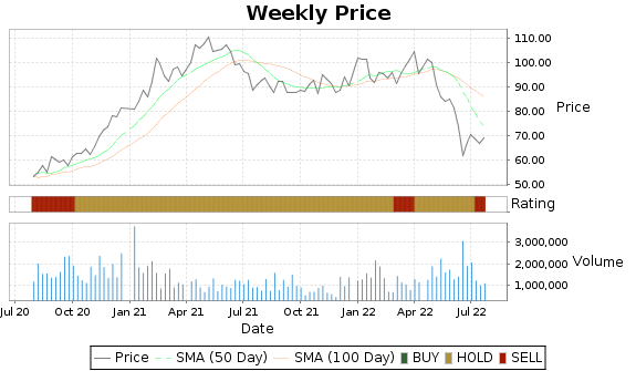 HHC Price-Volume-Ratings Chart