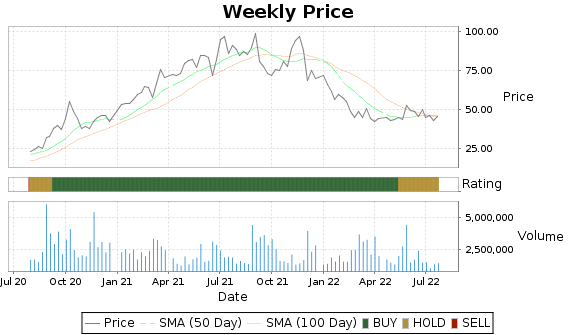 HIBB Price-Volume-Ratings Chart