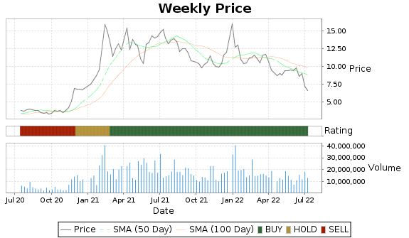 HIMX Price-Volume-Ratings Chart