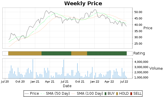 HI Price-Volume-Ratings Chart