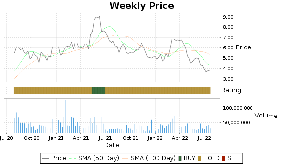 HL Price-Volume-Ratings Chart