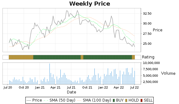 HMC Price-Volume-Ratings Chart
