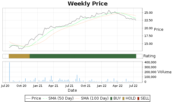 HMNF Price-Volume-Ratings Chart