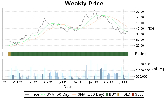 HMST Price-Volume-Ratings Chart