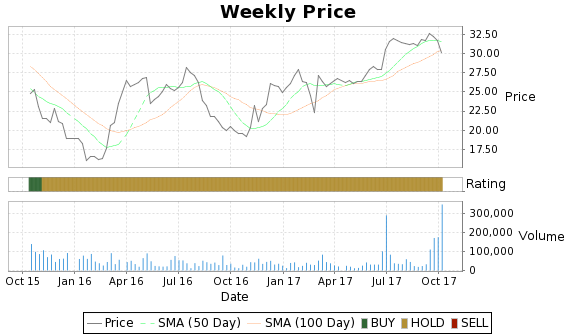 HNH Price-Volume-Ratings Chart