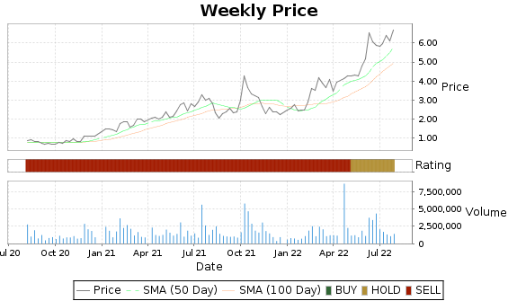 HNRG Price-Volume-Ratings Chart