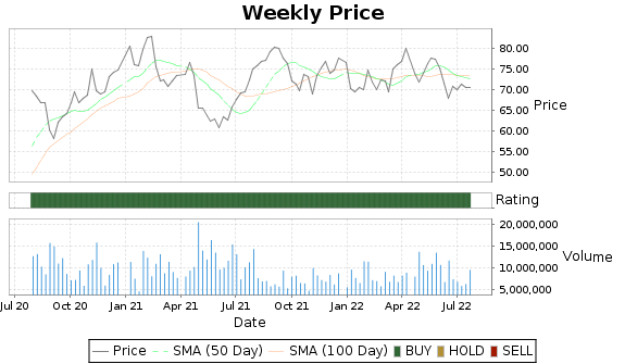 HOLX Price-Volume-Ratings Chart