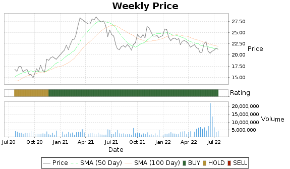 HOMB Price-Volume-Ratings Chart