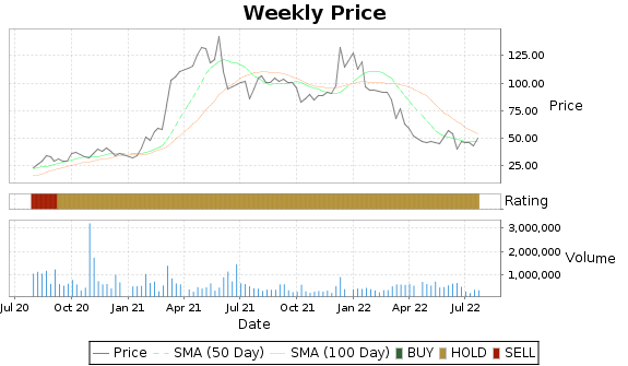 HOV Price-Volume-Ratings Chart