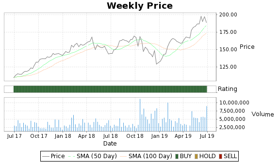 HRS Price-Volume-Ratings Chart