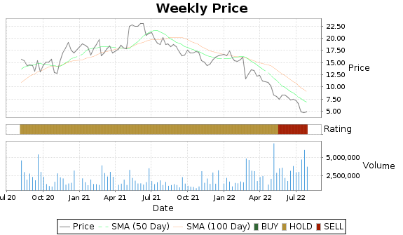 HSC Price-Volume-Ratings Chart