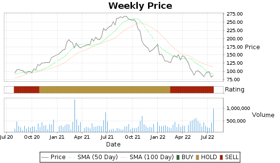 HSKA Price-Volume-Ratings Chart