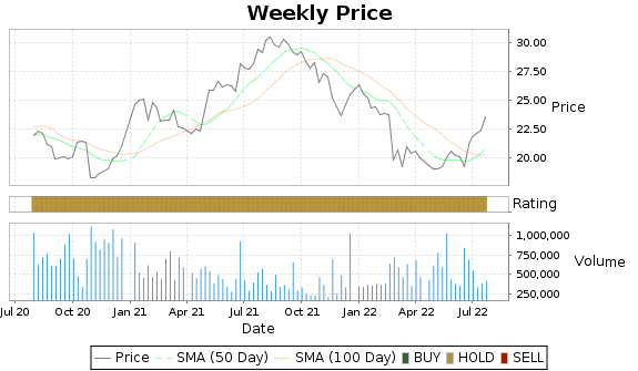 HSTM Price-Volume-Ratings Chart