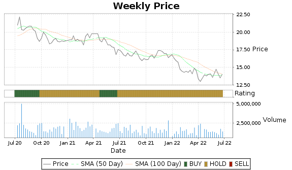 HTLD Price-Volume-Ratings Chart