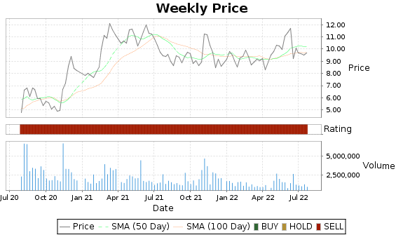 HT Price-Volume-Ratings Chart