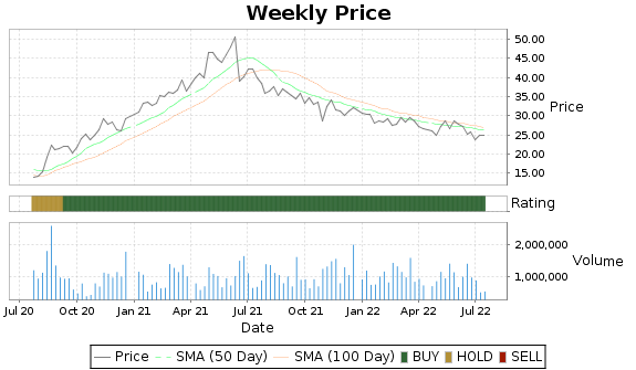 HVT Price-Volume-Ratings Chart