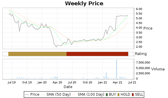 HWCC Price-Volume-Ratings Chart