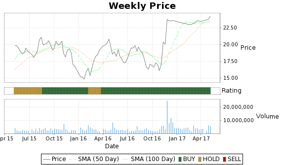 HW Price-Volume-Ratings Chart