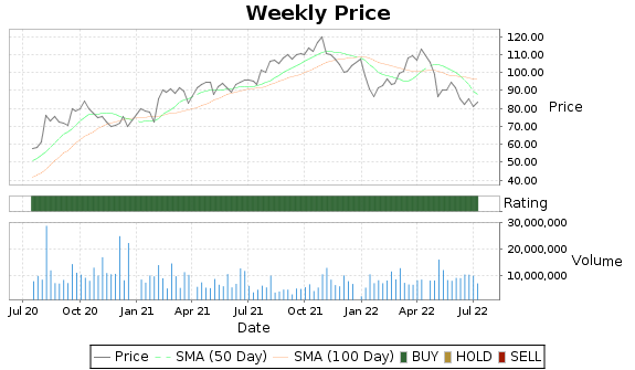 HZNP Price-Volume-Ratings Chart