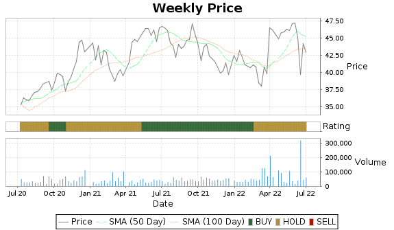 IBA Price-Volume-Ratings Chart