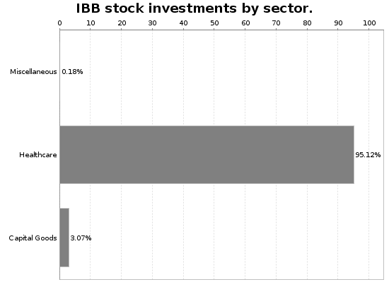 IBB Sector Allocation Chart