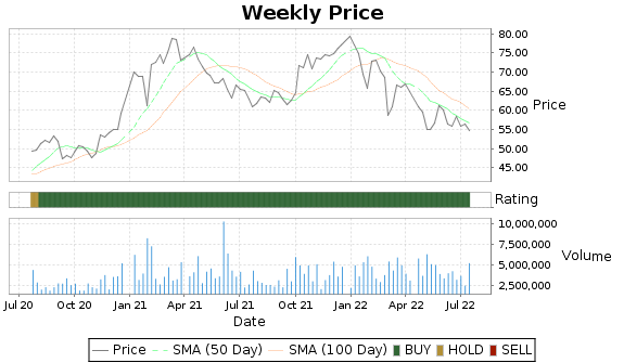 IBKR Price-Volume-Ratings Chart