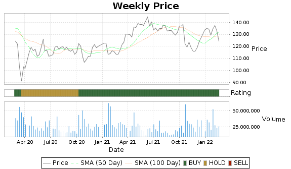 IBM Price-Volume-Ratings Chart