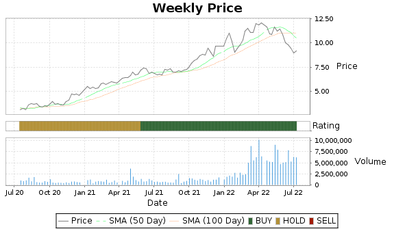 ICL Price-Volume-Ratings Chart