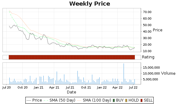 ICPT Price-Volume-Ratings Chart