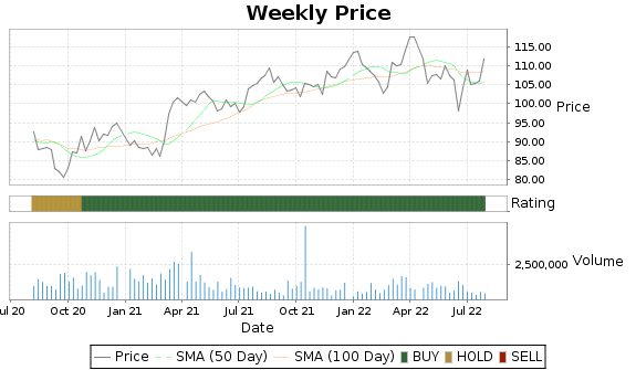IDA Price-Volume-Ratings Chart