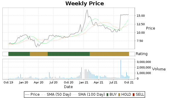 IEC Price-Volume-Ratings Chart