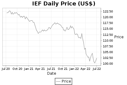 IEF Price Chart