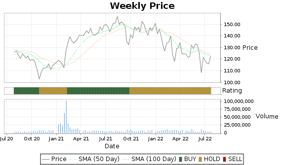 IFF Price-Volume-Ratings Chart