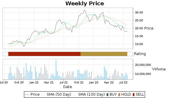 IGT Price-Volume-Ratings Chart