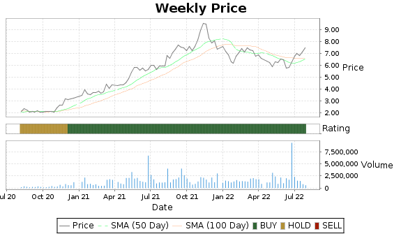 III Price-Volume-Ratings Chart