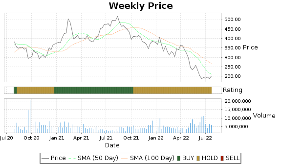 ILMN Price-Volume-Ratings Chart