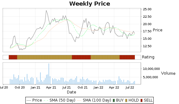 IMAX Price-Volume-Ratings Chart