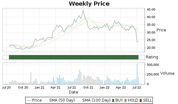 IMOS Price-Volume-Ratings Chart