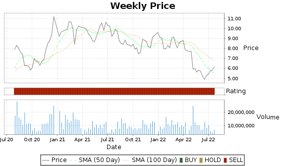 INFN Price-Volume-Ratings Chart