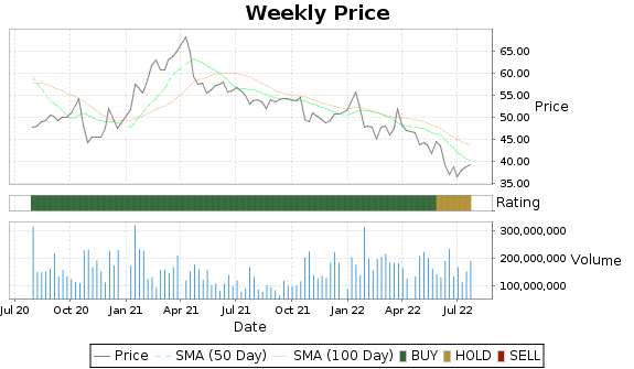 INTC Price-Volume-Ratings Chart