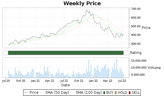 INTU Price-Volume-Ratings Chart