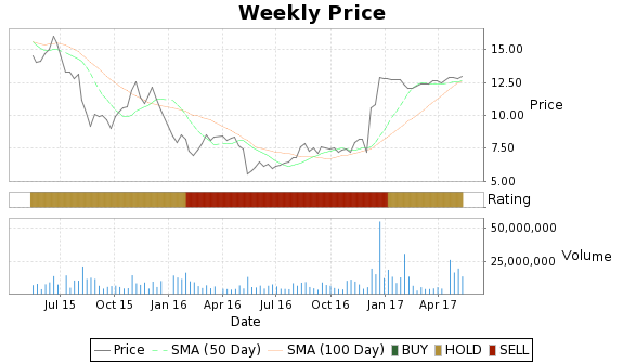 INVN Price-Volume-Ratings Chart
