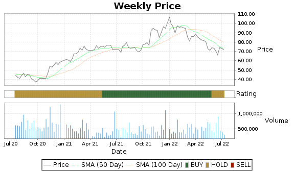 IPAR Price-Volume-Ratings Chart
