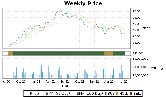 IP Price-Volume-Ratings Chart