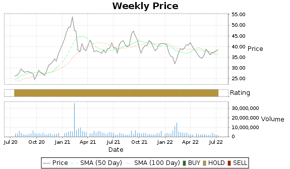 IRDM Price-Volume-Ratings Chart
