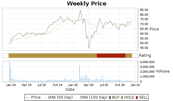 IRET Price-Volume-Ratings Chart