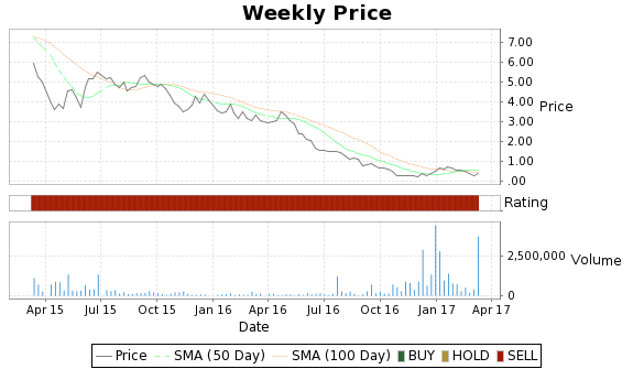 IRG Price-Volume-Ratings Chart