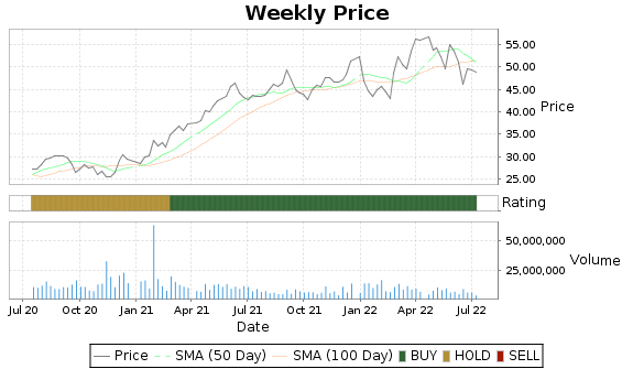 IRM Price-Volume-Ratings Chart