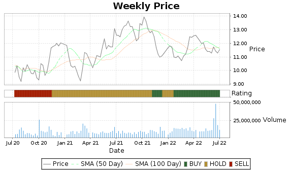 IRWD Price-Volume-Ratings Chart