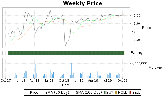 ISCA Price-Volume-Ratings Chart